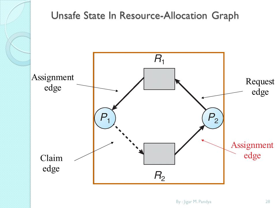 By : Jigar M. Pandya28 Unsafe State In Resource-Allocation Graph Assignment edge Request edge Assignment edge Claim edge