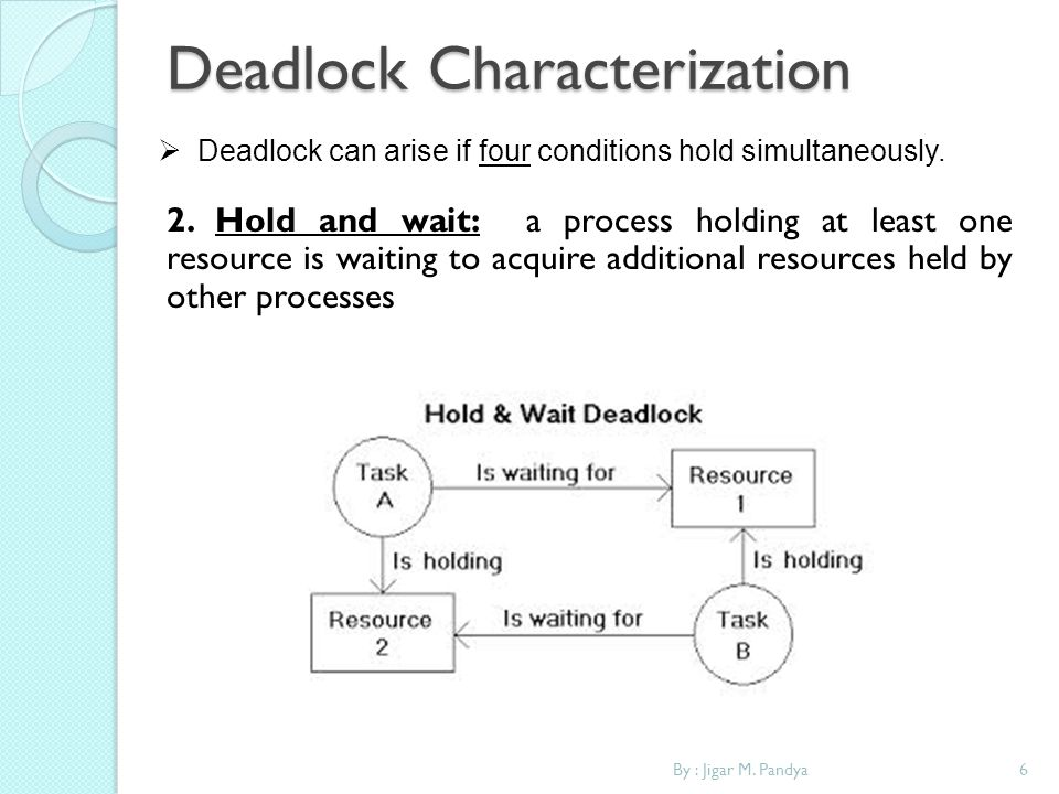 Deadlock Characterization By : Jigar M. Pandya6 Deadlock can arise if four conditions hold simultaneously. 2. Hold and wait: a process holding at leas