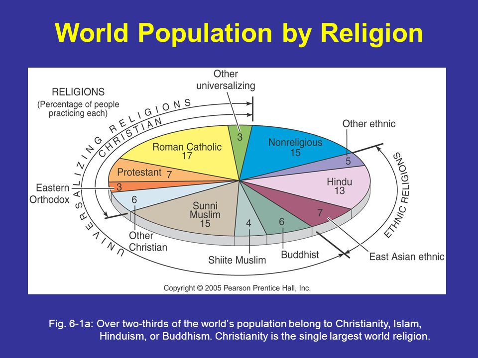"Presentation ""Chapter 6 Religion PPT by Abe Goldman An ..."