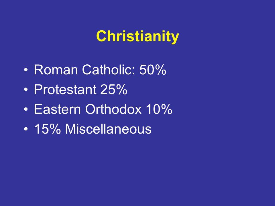 Christianity Roman Catholic: 50% Protestant 25% Eastern Orthodox 10% 15% Miscellaneous