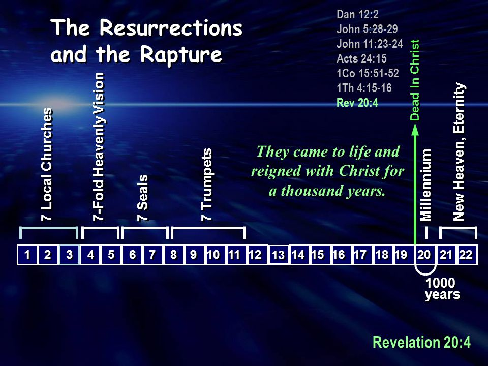 15 16 8 8 9 9 10 11 7 Trumpets 6 6 7 7 7 Seals 4 4 5 5 7-Fold Heavenly Vision 12 13 14 17 18 19 20 Millennium 22 21 New Heaven, Eternity 1 1 3 3 2 2 7 Local Churches Dead In Christ Dan 12:2 John 5:28-29 John 11:23-24 Acts 24:15 1Co 15:51-52 1Th 4:15-16 Rev 20:4 RAPTURE RAPTURE The Resurrections and the Rapture