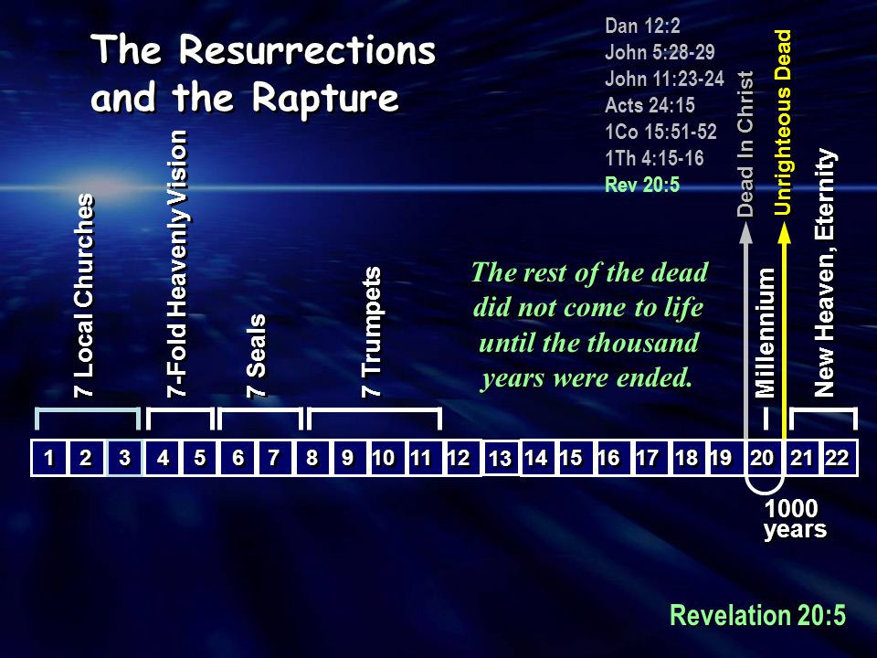 1000 years 1000 years 15 16 8 8 9 9 10 11 7 Trumpets 6 6 7 7 7 Seals 4 4 5 5 7-Fold Heavenly Vision 12 13 14 17 18 19 20 Millennium 22 21 New Heaven, Eternity 1 1 3 3 2 2 7 Local Churches Dead In Christ Unrighteous Dead 2014 ?