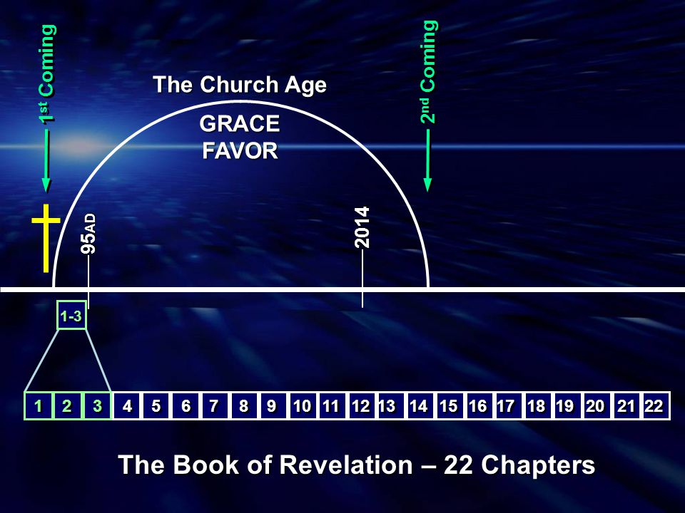 1 st Coming 95 AD 2 nd Coming The Book of Revelation – 22 Chapters The Church Age GRACEFAVOR 1-3 15 16 8 8 9 9 10 11 6 6 7 7 4 4 5 5 12 13 14 17 18 19 20 22 21 1 1 3 3 2 2 4-7 2014