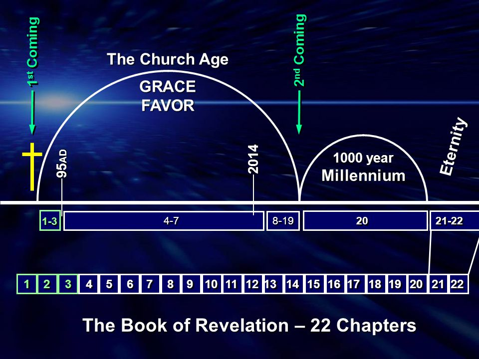 The Book of Revelation 1000 years 1000 years 15 16 8 8 9 9 10 11 7 Trumpets 6 6 7 7 7 Seals 4 4 5 5 7-Fold Heavenly Vision 12 13 14 17 18 19 20 Millennium 22 21 New Heaven, Eternity 1 1 3 3 2 2 7 Local Churches Where we ended last Sunday