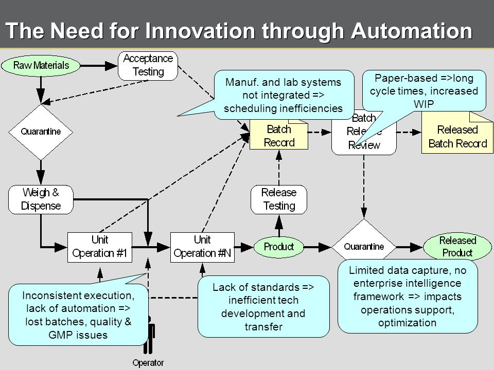 10 © 2008 OSIsoft, Inc. | Company Confidential The Need for Innovation through Automation Inconsistent execution, lack of automation => lost batches,
