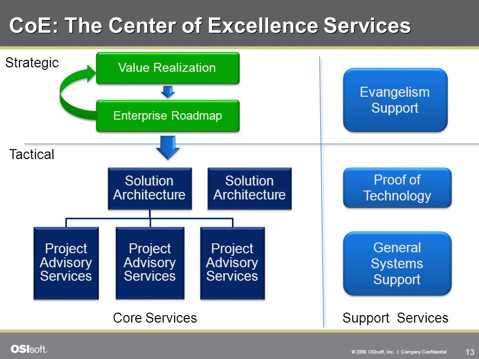13 © 2008 OSIsoft, Inc. | Company Confidential CoE: The Center of Excellence Services Evangelism Support Evangelism Support Proof of Technology Proof