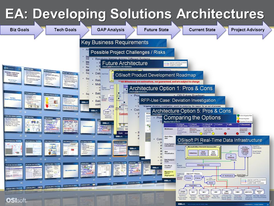 17 © 2008 OSIsoft, Inc. | Company Confidential EA: Developing Solutions Architectures Biz Goals Tech Goals GAP Analysis Future State Current State Pro