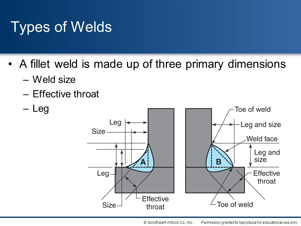 Permission granted to reproduce for educational use only.© Goodheart-Willcox Co., Inc. Types of Welds A fillet weld is made up of three primary dimens