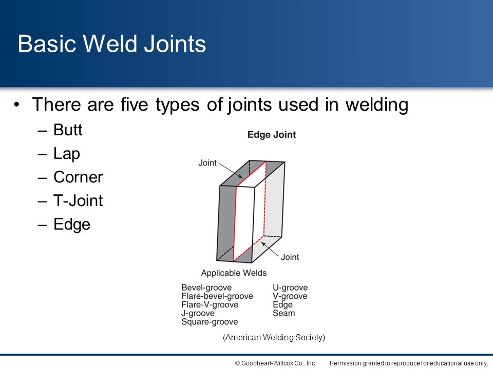 Permission granted to reproduce for educational use only.© Goodheart-Willcox Co., Inc. Basic Weld Joints There are five types of joints used in weldin