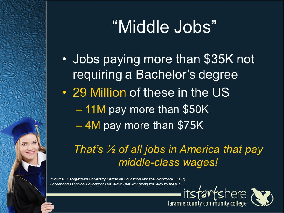 Middle Jobs Jobs paying more than $35K not requiring a Bachelors degree 29 Million of these in the US –11M pay more than $50K –4M pay more than $75K Thats ½ of all jobs in America that pay middle-class wages.