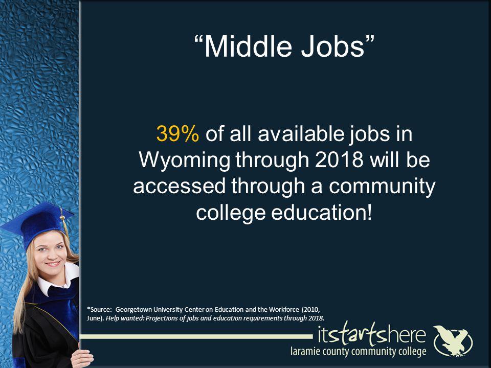 Middle Jobs 39% of all available jobs in Wyoming through 2018 will be accessed through a community college education.