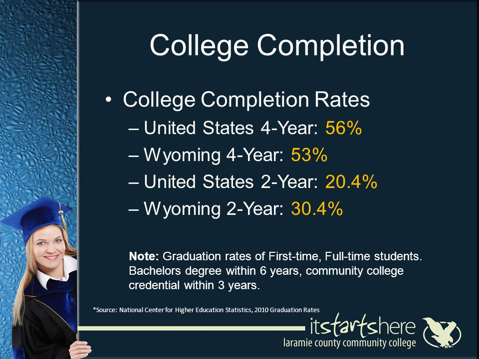 College Completion College Completion Rates –United States 4-Year: 56% –Wyoming 4-Year: 53% –United States 2-Year: 20.4% –Wyoming 2-Year: 30.4% Note: