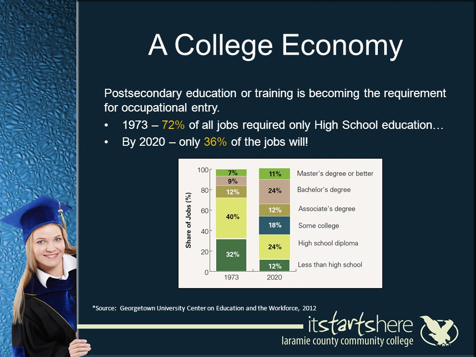 A College Economy Postsecondary education or training is becoming the requirement for occupational entry. 1973 – 72% of all jobs required only High Sc