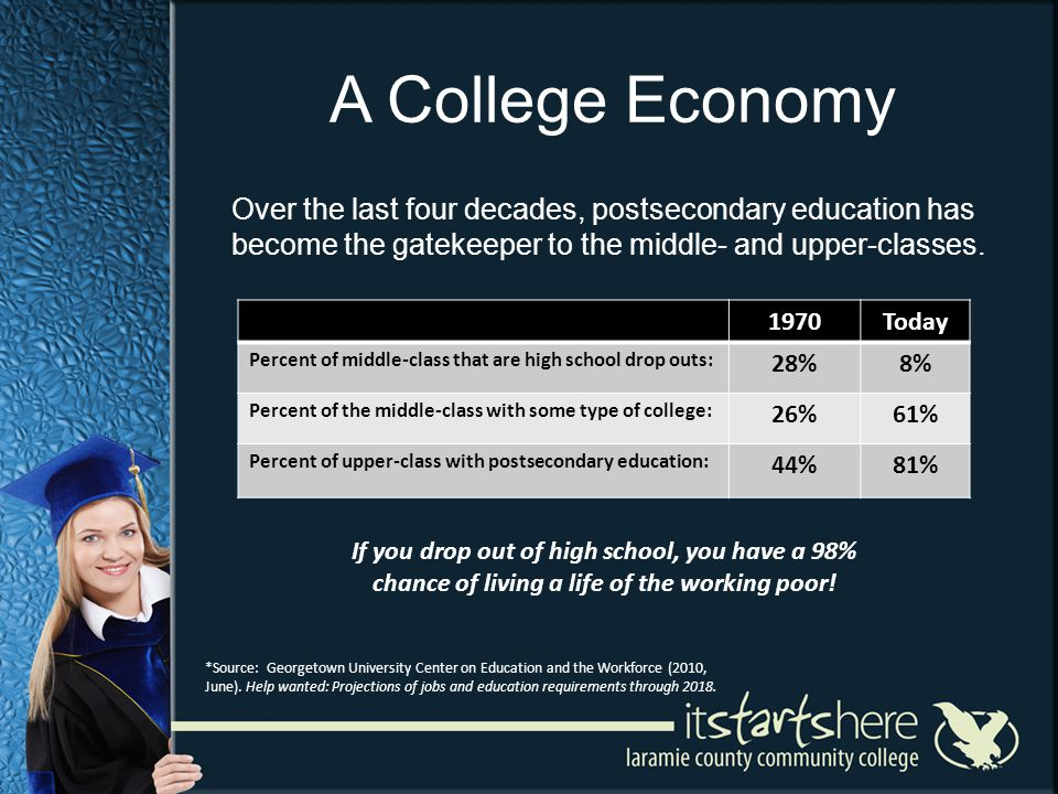 A College Economy Over the last four decades, postsecondary education has become the gatekeeper to the middle- and upper-classes. *Source: Georgetown