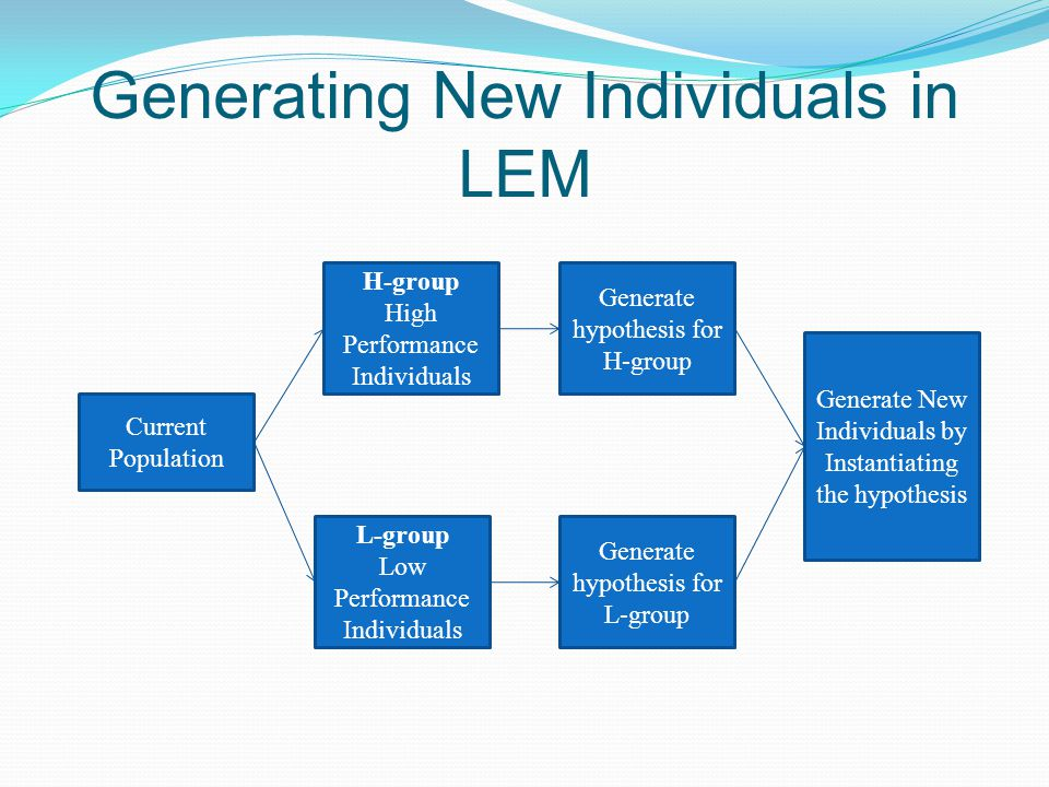 Generating New Individuals in LEM Current Population L-group Low Performance Individuals H-group High Performance Individuals Generate hypothesis for