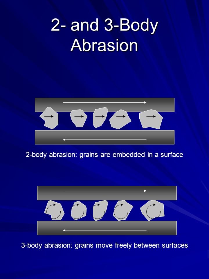 2- and 3-Body Abrasion 2-body abrasion: grains are embedded in a surface 3-body abrasion: grains move freely between surfaces
