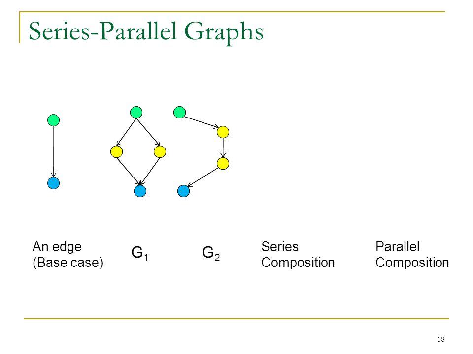 Series-Parallel Graphs 18 An edge (Base case) G1G1 G2G2 Series Composition Parallel Composition
