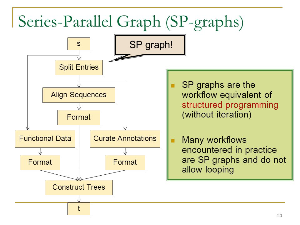 Series-Parallel Graph (SP-graphs) s Split Entries Align Sequences Functional DataCurate Annotations Format Construct Trees t SP graphs are the workflow equivalent of structured programming (without iteration) Many workflows encountered in practice are SP graphs and do not allow looping 20 SP graph!