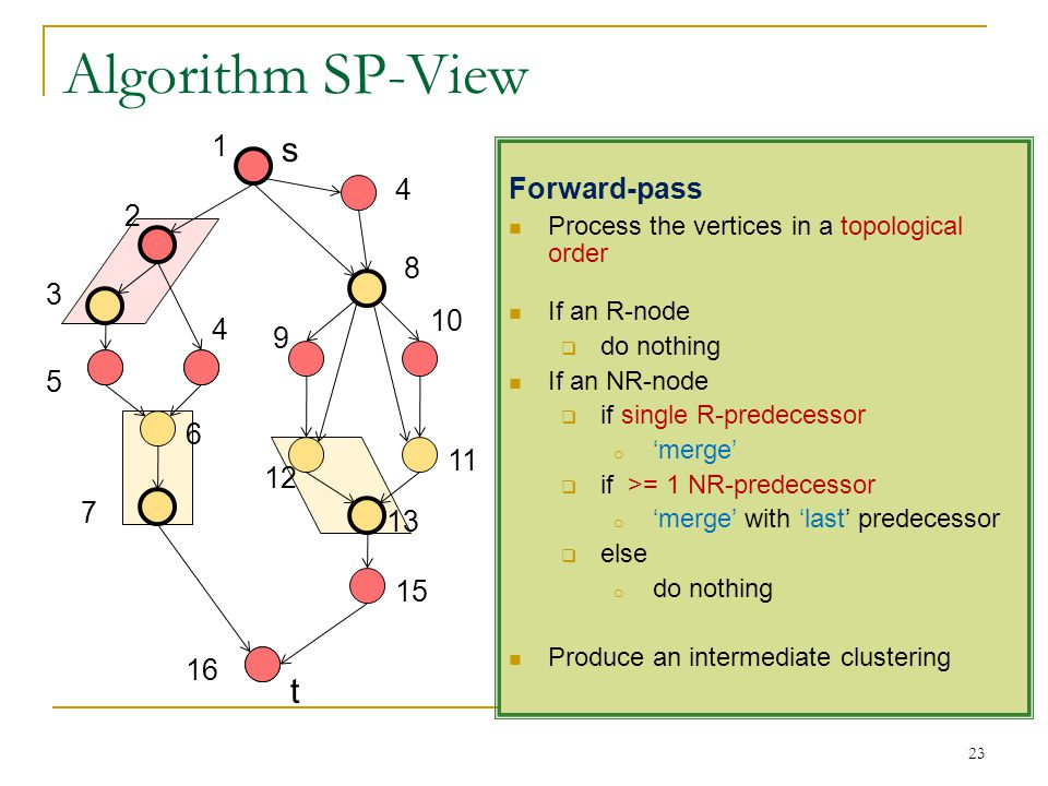 Algorithm SP-View 23 s t Forward-pass Process the vertices in a topological order If an R-node do nothing If an NR-node if single R-predecessor o merg