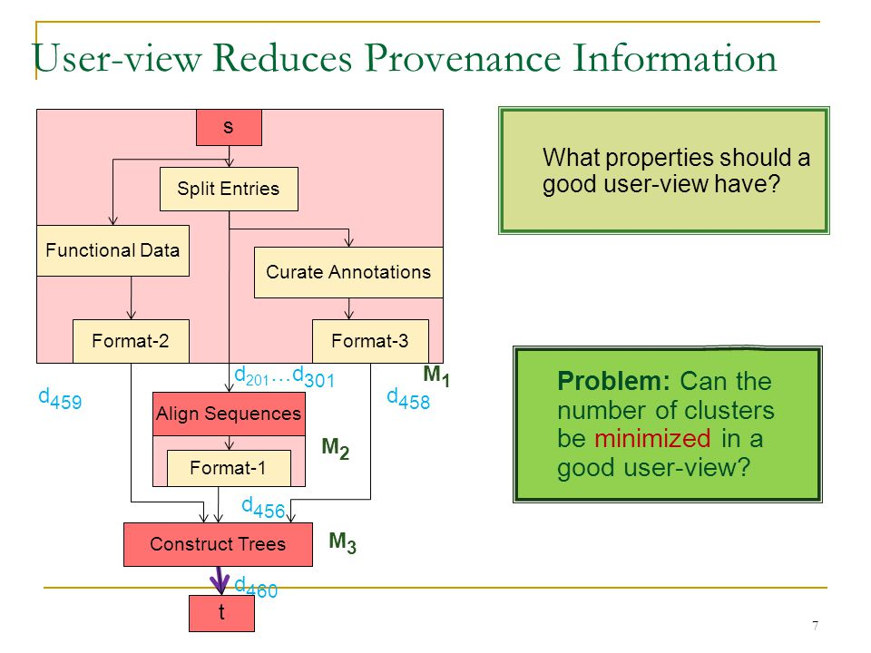 User-view Reduces Provenance Information 7 d 459 d 458 d 460 d 201 …d 301 d 456 M1M1 M2M2 M3M3 What properties should a good user-view have? Problem: