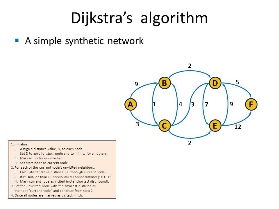 A simple synthetic network Dijkstras algorithm B C A D E F 9 3 1 3 4 7 9 2 2 12 5 1.Initialize: i.Assign a distance value, D, to each node.