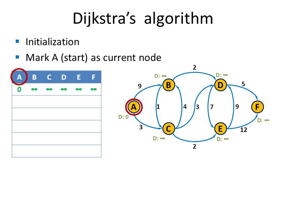 Initialization Mark A (start) as current node Dijkstras algorithm B C A D E F 9 3 1 3 4 7 9 2 2 12 5 D: 0 D: ABCDEF 0
