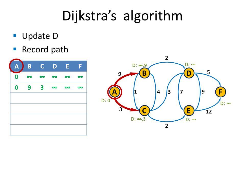 Update D Record path Dijkstras algorithm B C A D E F 9 3 1 3 4 7 9 2 2 12 5 D: 0 D:,3 D: D:,9 ABCDEF 0 093