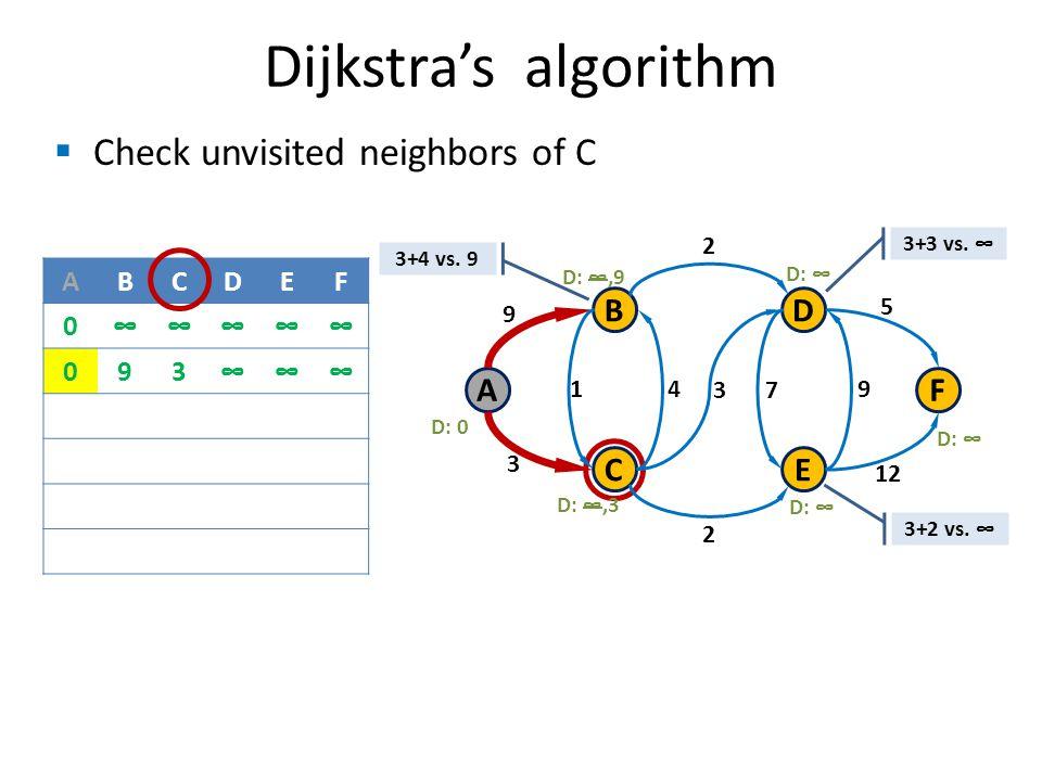 Check unvisited neighbors of C Dijkstras algorithm B C A D E F 9 3 1 3 4 7 9 2 2 12 5 D: 0 D:,3 D: D:,9 ABCDEF 0 093 3+2 vs.