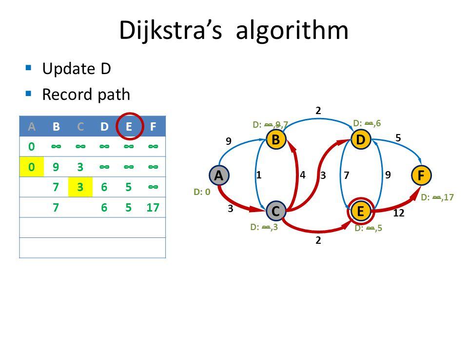 Update D Record path Dijkstras algorithm B C A D E F 9 3 1 3 4 7 9 2 2 12 5 D: 0 D:,3 D:,17 D:,6 D:,5 D:,9,7 D: 0 ABCDEF 0 093 7365 76517