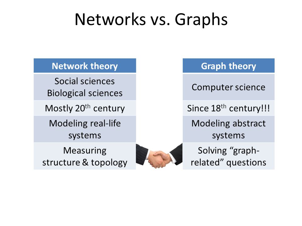 What is a network? A map of interactions or relationships A collection of nodes and links (edges)