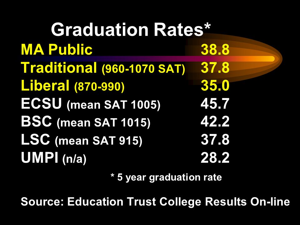 Graduation Rates* MA Public38.8 Traditional (960-1070 SAT) 37.8 Liberal (870-990) 35.0 ECSU (mean SAT 1005) 45.7 BSC (mean SAT 1015) 42.2 LSC (mean SAT 915) 37.8 UMPI (n/a) 28.2 * 5 year graduation rate Source: Education Trust College Results On-line