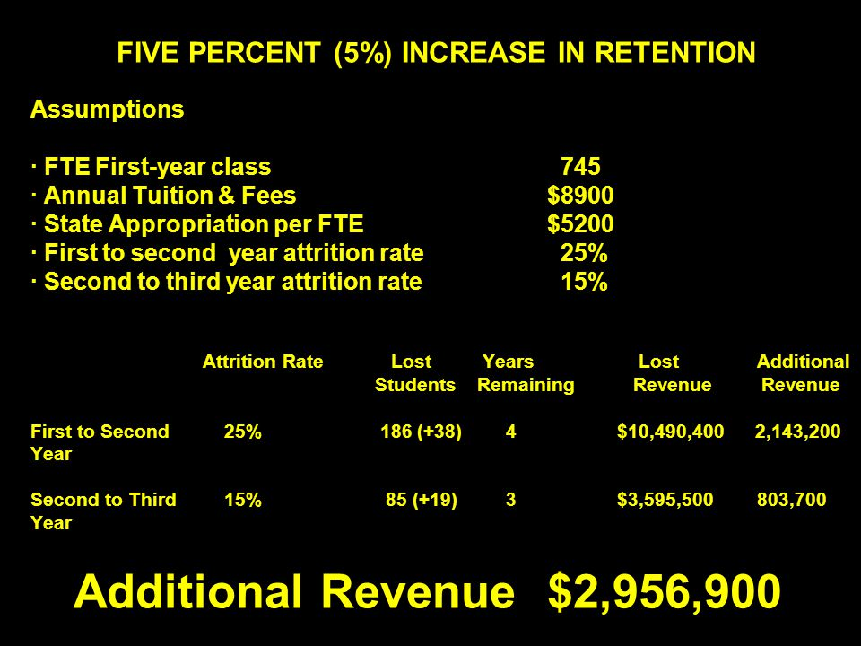FIVE PERCENT (5%) INCREASE IN RETENTION Assumptions · FTE First-year class 745 · Annual Tuition & Fees$8900 · State Appropriation per FTE$5200 · First to second year attrition rate 25% · Second to third year attrition rate 15% Attrition Rate Lost Years Lost Additional Students RemainingRevenue Revenue First to Second 25% 186 (+38) 4 $10,490,400 2,143,200 Year Second to Third 15% 85 (+19) 3 $3,595,500 803,700 Year Additional Revenue$2,956,900