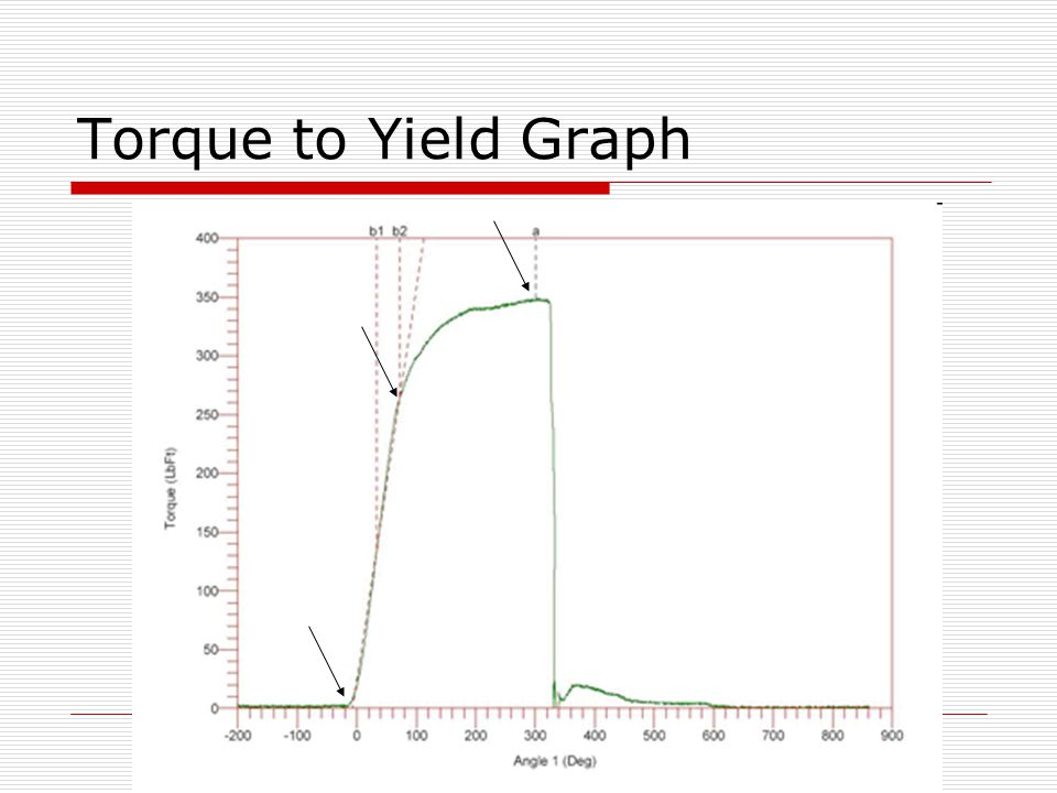 Torque to Yield Graph