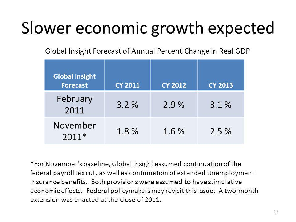 Slower economic growth expected Global Insight ForecastCY 2011CY 2012CY 2013 February 2011 3.2 %2.9 %3.1 % November 2011* 1.8 %1.6 %2.5 % Global Insight Forecast of Annual Percent Change in Real GDP 12 *For Novembers baseline, Global Insight assumed continuation of the federal payroll tax cut, as well as continuation of extended Unemployment Insurance benefits.