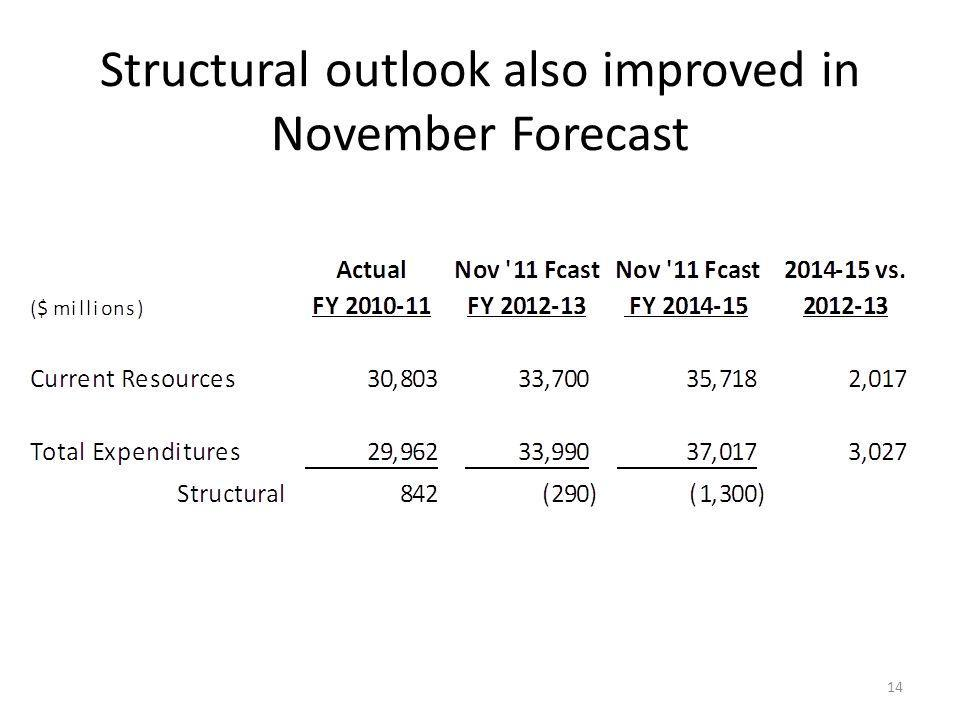 Structural outlook also improved in November Forecast 14