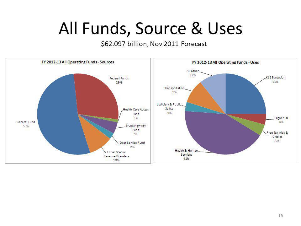 All Funds, Source & Uses 16 $62.097 billion, Nov 2011 Forecast