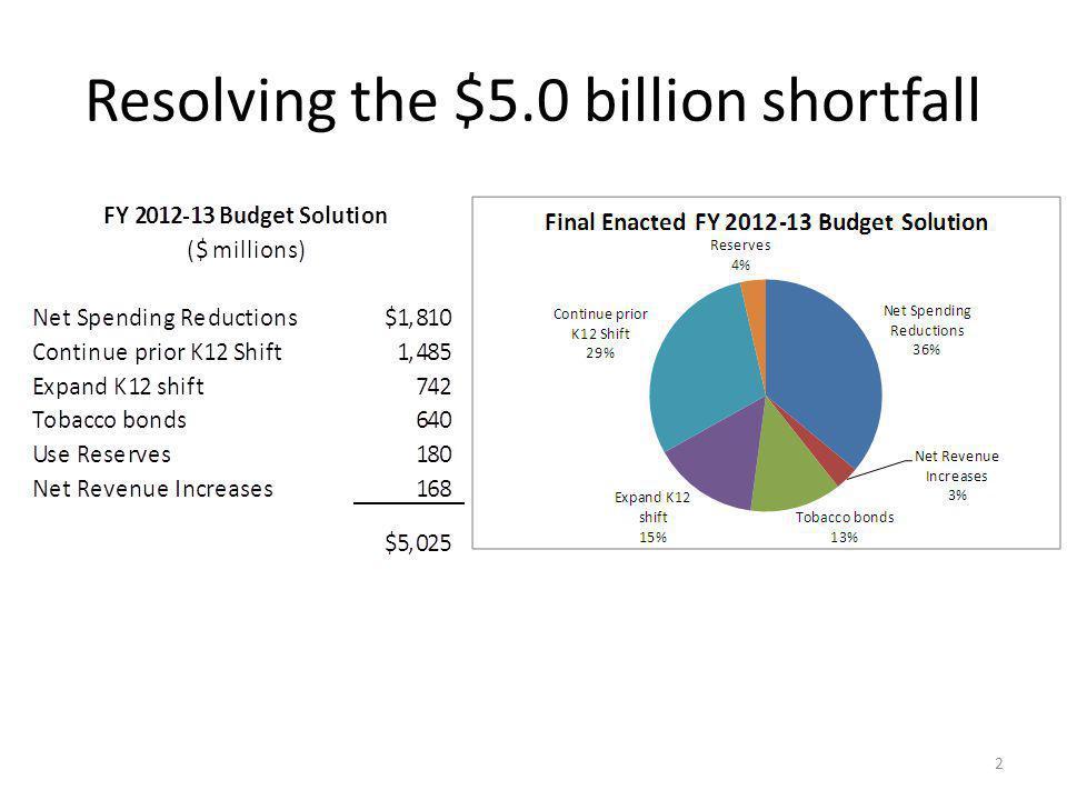 Resolving the $5.0 billion shortfall 2