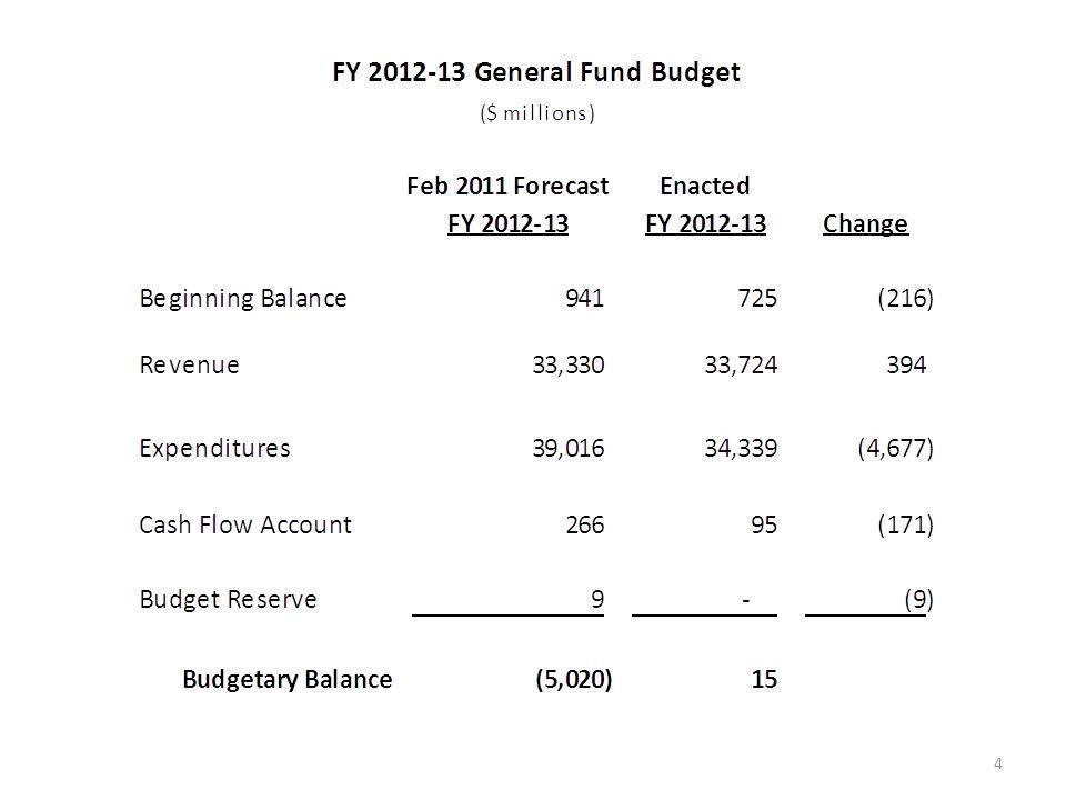 General Fund, Sources & Uses 15 $33.990 billion, Nov 2011 Forecast