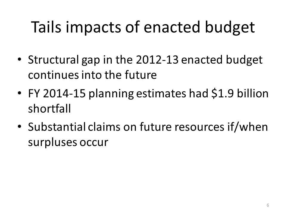 Tails impacts of enacted budget Structural gap in the 2012-13 enacted budget continues into the future FY 2014-15 planning estimates had $1.9 billion shortfall Substantial claims on future resources if/when surpluses occur 6