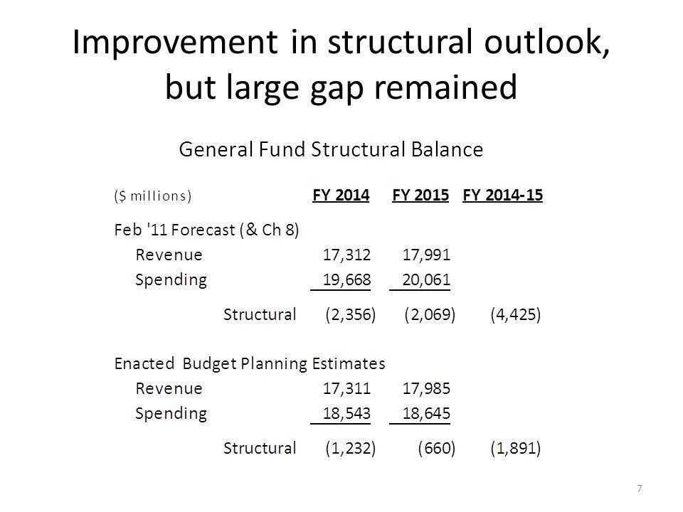 Structural gap in enacted budget continued in future 8