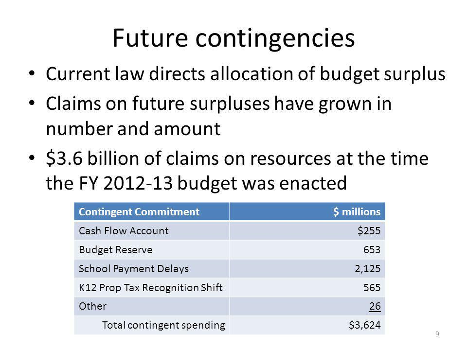 Future contingencies Current law directs allocation of budget surplus Claims on future surpluses have grown in number and amount $3.6 billion of claims on resources at the time the FY 2012-13 budget was enacted Contingent Commitment$ millions Cash Flow Account$255 Budget Reserve653 School Payment Delays2,125 K12 Prop Tax Recognition Shift565 Other26 Total contingent spending$3,624 9