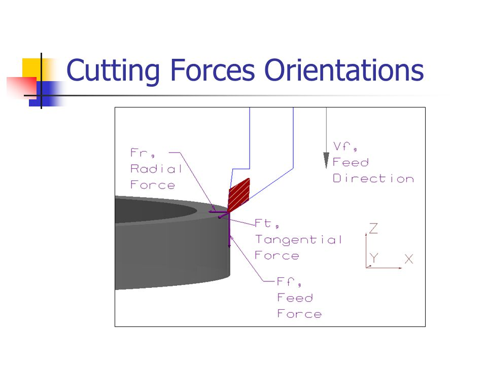 Cutting Forces Orientations