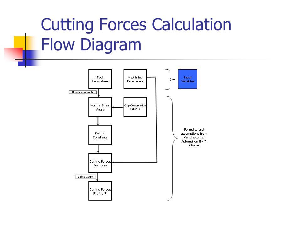 Cutting Forces Calculation Flow Diagram