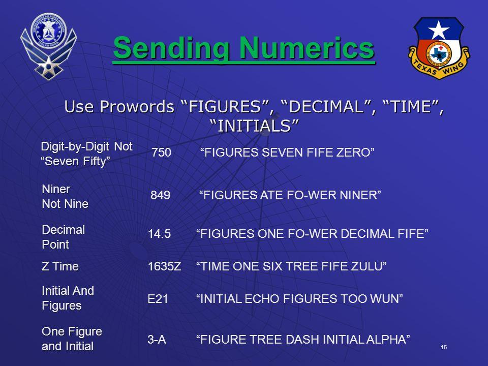 15 Sending Numerics Use Prowords FIGURES, DECIMAL, TIME, INITIALS Digit-by-Digit Not Seven Fifty 750FIGURES SEVEN FIFE ZERO Niner Not Nine 849FIGURES ATE FO-WER NINER DecimalPoint 14.5FIGURES ONE FO-WER DECIMAL FIFE Z Time 1635ZTIME ONE SIX TREE FIFE ZULU Initial And Figures E21INITIAL ECHO FIGURES TOO WUN One Figure and Initial 3-AFIGURE TREE DASH INITIAL ALPHA