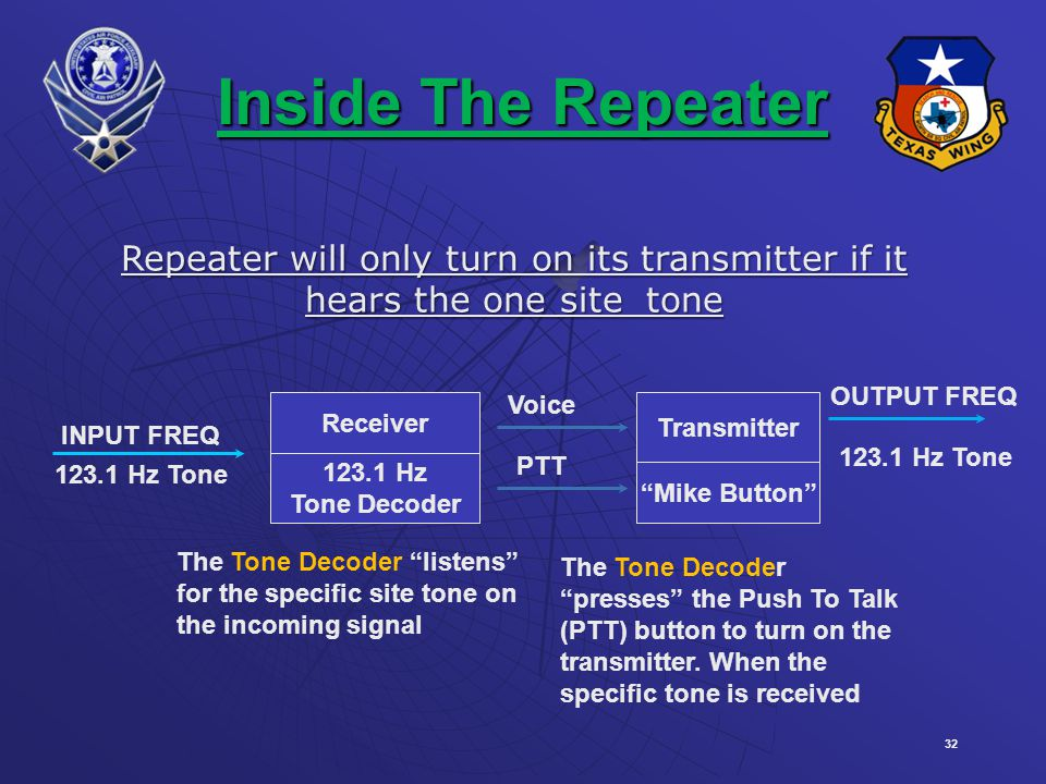 32 Inside The Repeater INPUT FREQ 123.1 Hz Tone Receiver 123.1 Hz Tone Decoder Transmitter Mike Button Voice OUTPUT FREQ PTT Repeater will only turn on its transmitter if it hears the one site tone The Tone Decoder listens for the specific site tone on the incoming signal The Tone Decoder presses the Push To Talk (PTT) button to turn on the transmitter.