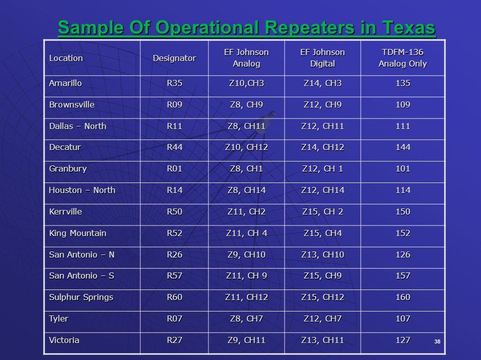 38 Sample Of Operational Repeaters in Texas LocationDesignator EF Johnson Analog DigitalTDFM-136 Analog Only AmarilloR35Z10,CH3 Z14, CH3 135 BrownsvilleR09 Z8, CH9 Z12, CH9 109 Dallas – North R11 Z8, CH11 Z12, CH11 111 DecaturR44 Z10, CH12 Z14, CH12 144 GranburyR01 Z8, CH1 Z12, CH 1 101 Houston – North R14 Z8, CH14 Z12, CH14 114 KerrvilleR50 Z11, CH2 Z15, CH 2 150 King Mountain R52 Z11, CH 4 Z15, CH4 152 San Antonio – N R26 Z9, CH10 Z13, CH10 126 San Antonio – S R57 Z11, CH 9 Z15, CH9 157 Sulphur Springs R60 Z11, CH12 Z15, CH12 160 TylerR07 Z8, CH7 Z12, CH7 107 VictoriaR27 Z9, CH11 Z13, CH11 127