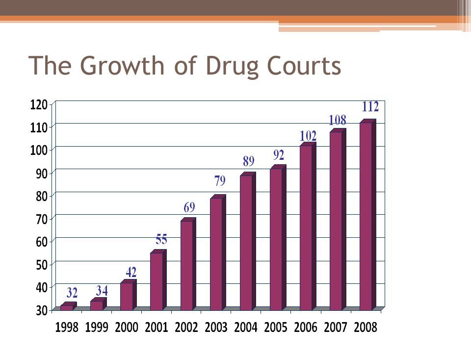 The Growth of Drug Courts