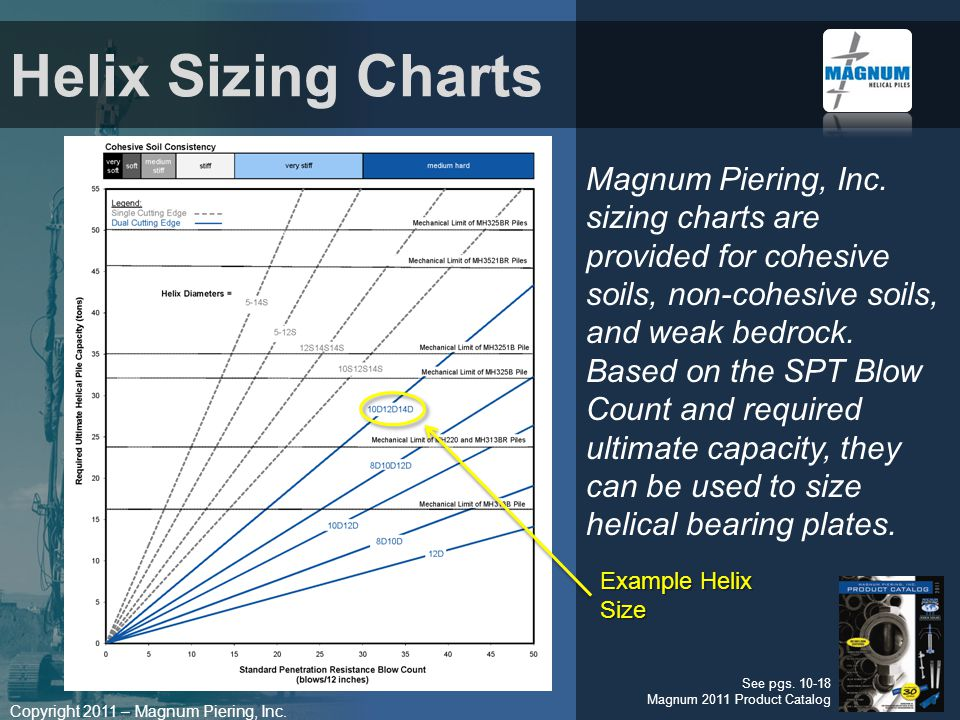 Copyright 2011 – Magnum Piering, Inc. Magnum Piering, Inc. sizing charts are provided for cohesive soils, non-cohesive soils, and weak bedrock. Based