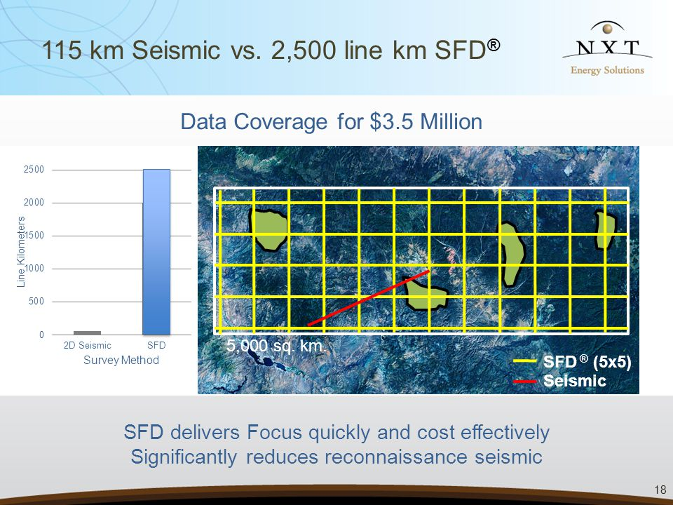 SFD delivers Focus quickly and cost effectively Significantly reduces reconnaissance seismic Data Coverage for $3.5 Million SFD ® (5x5) Seismic 5,000