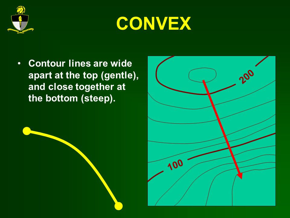 CONVEX Contour lines are wide apart at the top (gentle), and close together at the bottom (steep).